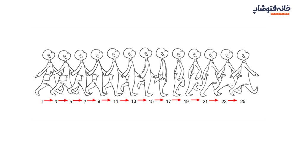 قانون زمان بندی در انیمیشن سازی