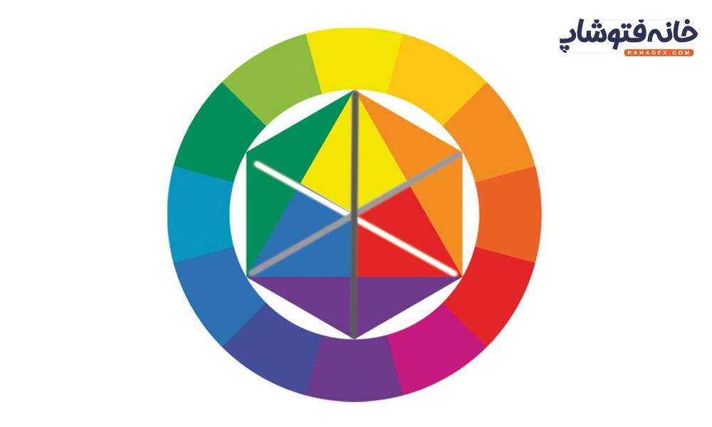 رنگ های مکمل در دایره رنگ ها رو چگونه بشناسیم